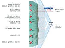 Матрас Active flex (Schlaraffia)